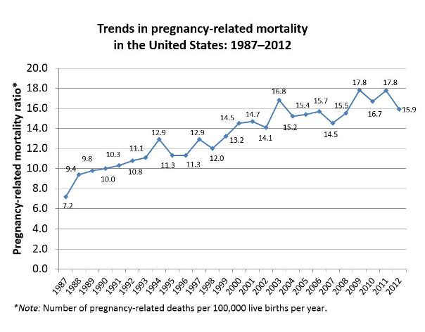 trends-pregnancy-related-deaths-2012_600px