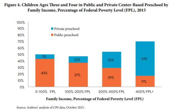 private vs. public preschool 1
